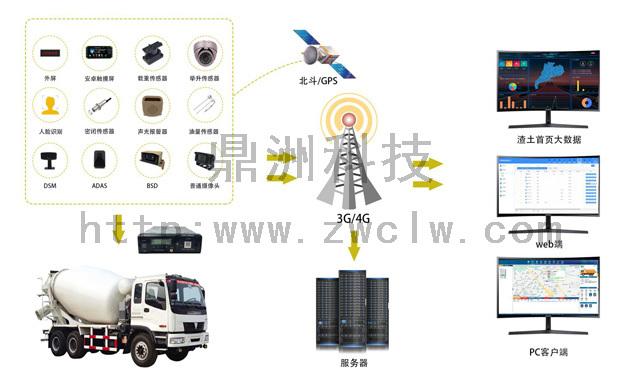 搅拌车智能监控系统都有哪些应用功能?
